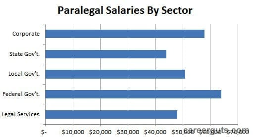 Paralegal salary data by sector